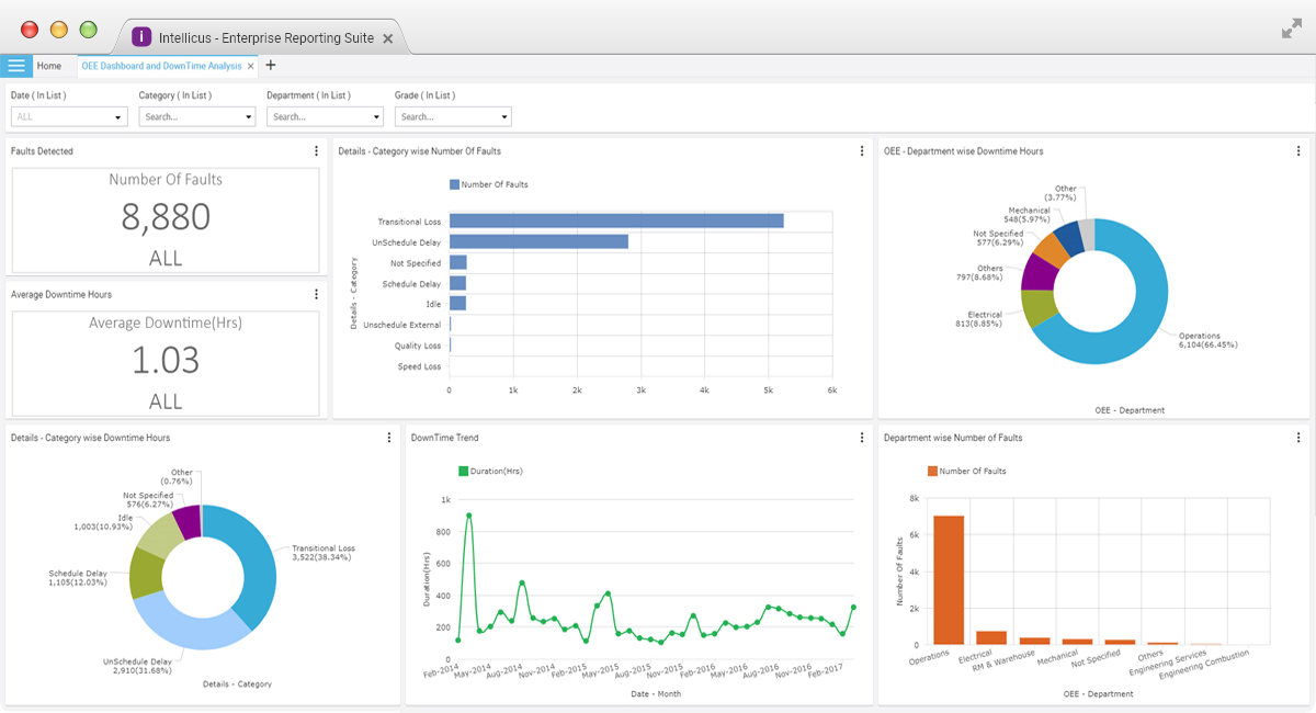 Manufacturing Analytics Dashboard and Visualization